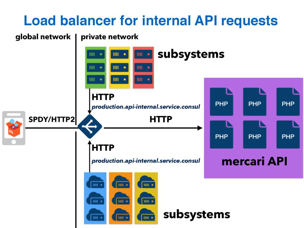 Load balancer for internal API requests private...