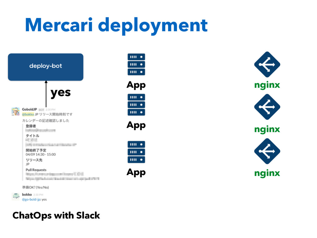 Mercari deployment ChatOps with Slack yes EFQMP...