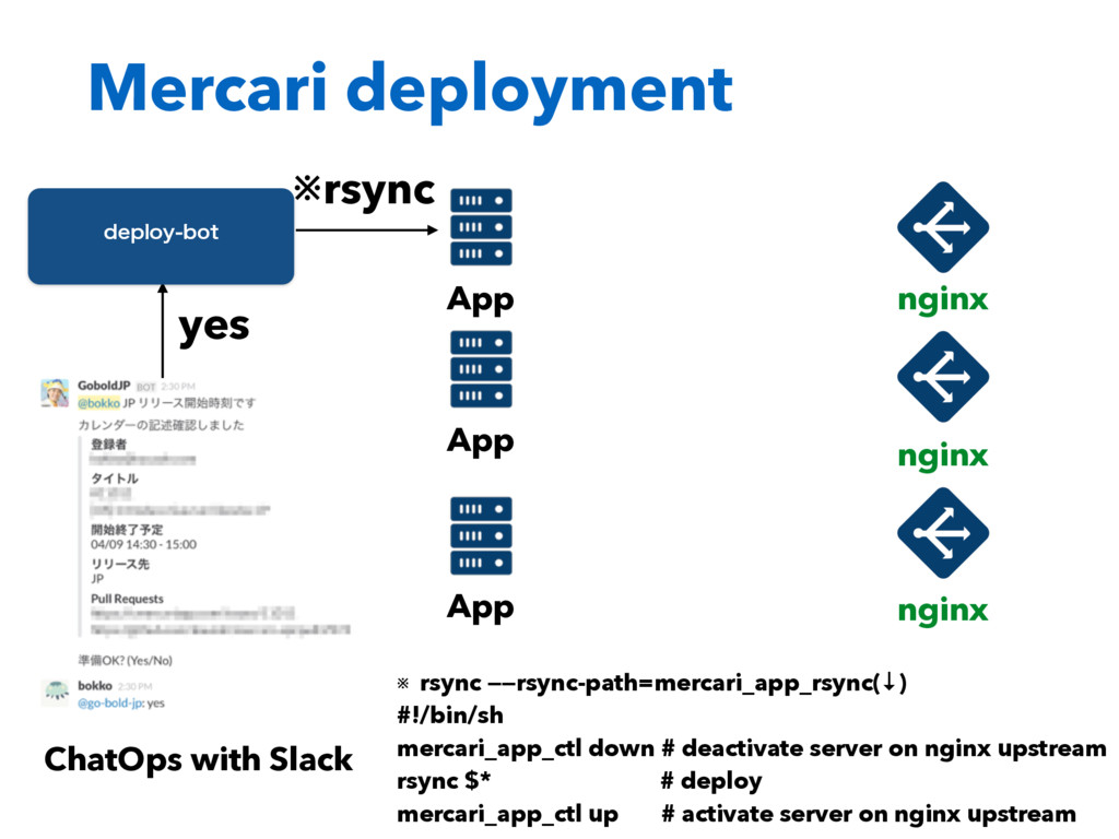 ChatOps with Slack yes EFQMPZCPU ※rsync ※ rsyn...