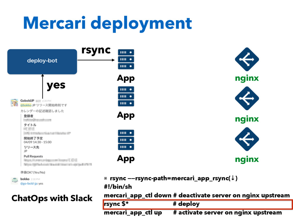 ChatOps with Slack yes EFQMPZCPU rsync ※ rsync...