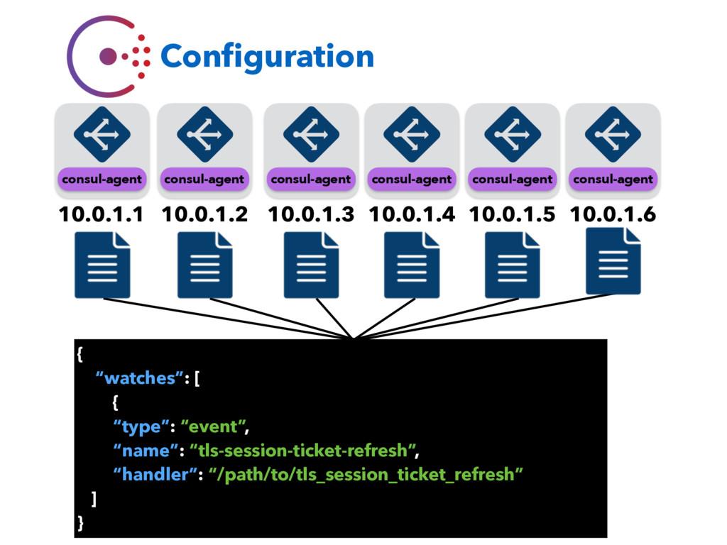Configuration 10.0.1.1 consul-agent consul-agent...