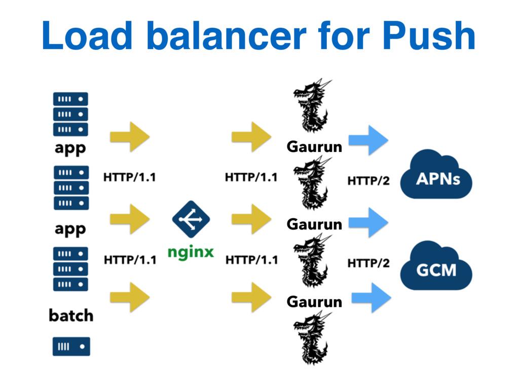 Load balancer for Push Gaurun Gaurun Gaurun