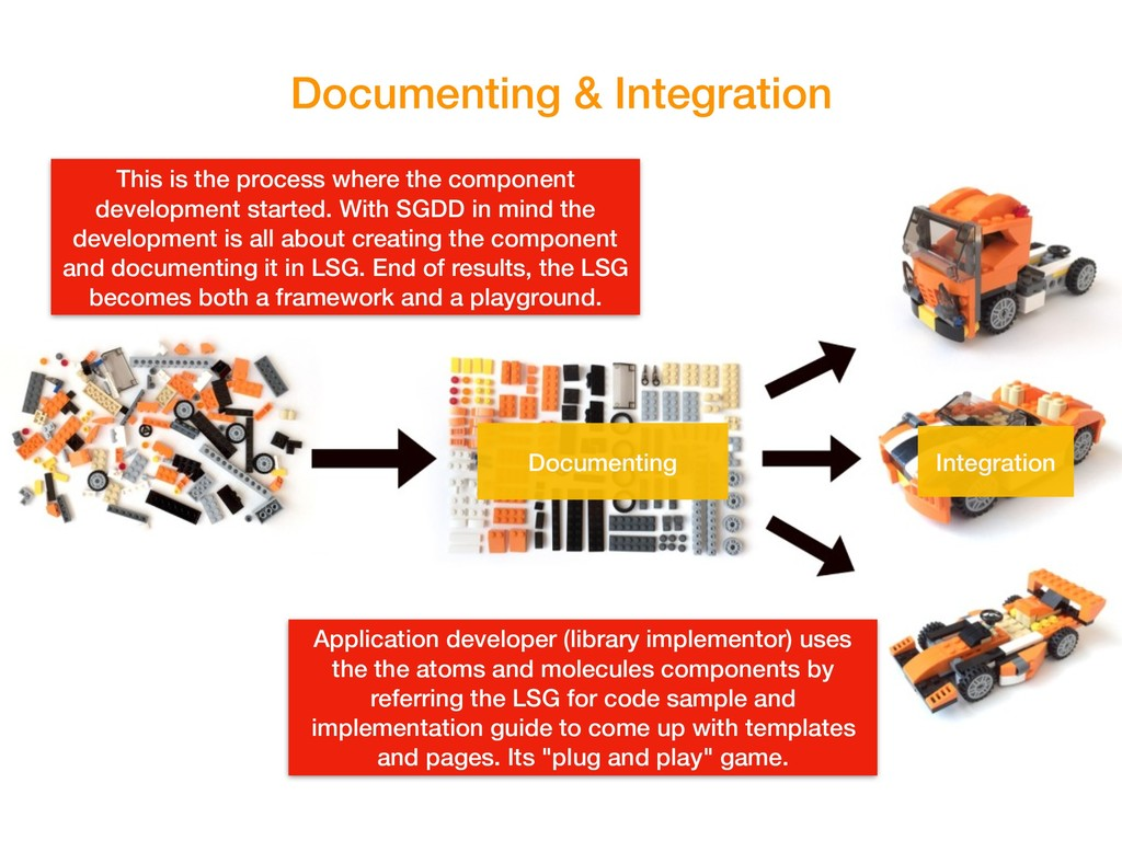Documenting & Integration Documenting This is t...