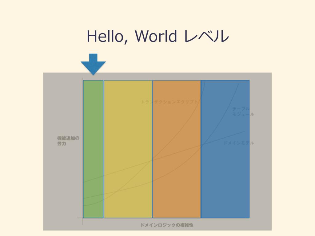 Hello, World レベル