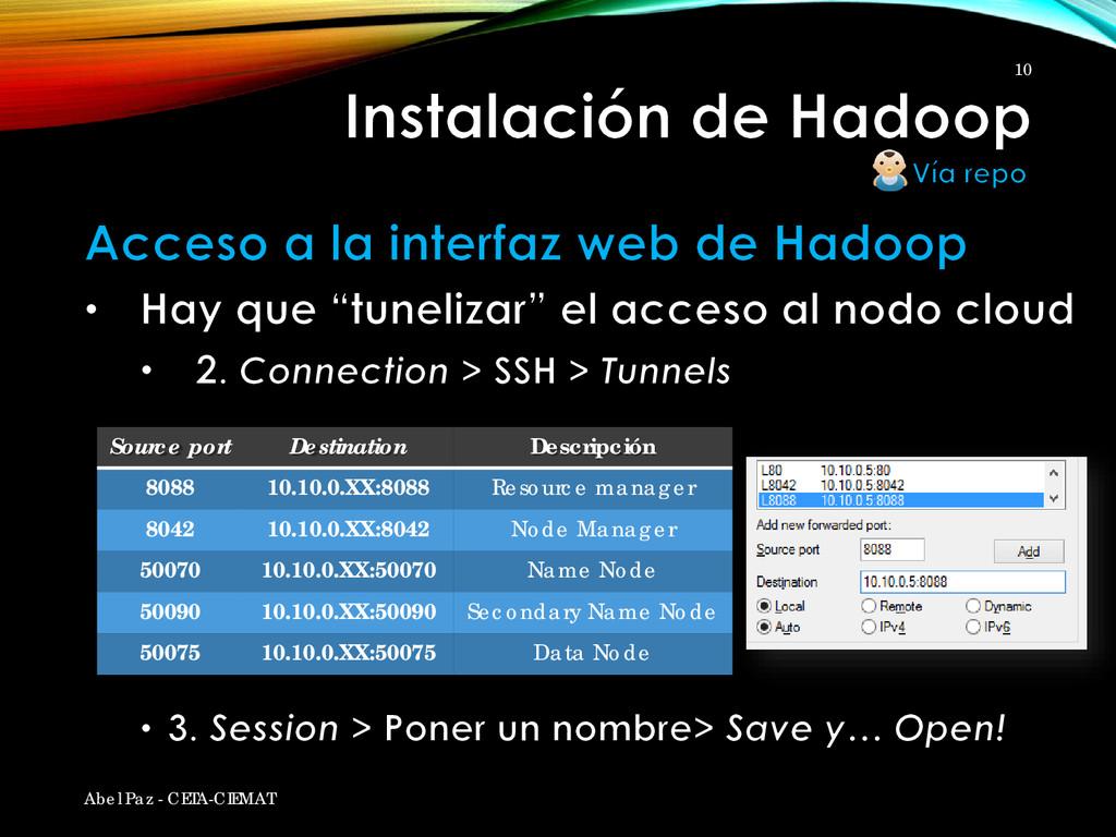 Source port Destination Descripción 8088 10.10....