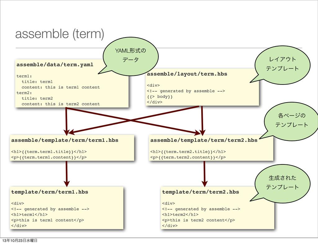 assemble (term) assemble/data/term.yaml term1: ...