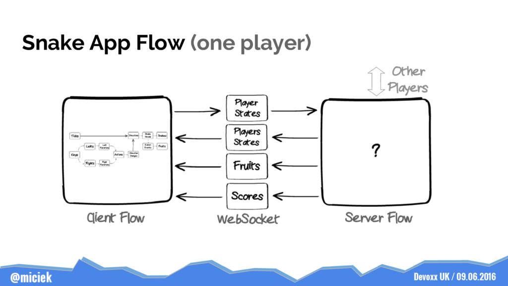 Devoxx UK / 09.06.2016 @miciek Snake App Flow (...