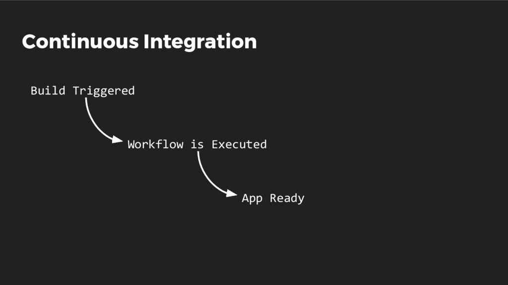 Continuous Integration Build Triggered Workflow...