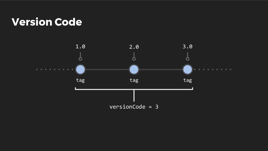 Version Code 1.0 2.0 3.0 tag tag tag versionCod...