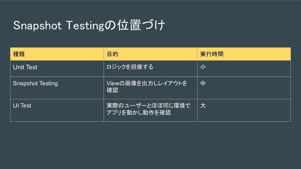 Snapshot Testingの位置づけ 種類 目的 実行時間 Unit Test ロジッ...