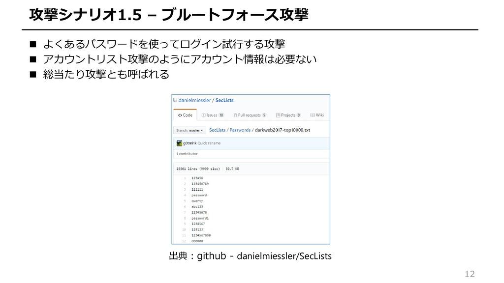 12 攻撃シナリオ1.5 – ブルートフォース攻撃  よくあるパスワードを使ってログイン試行...