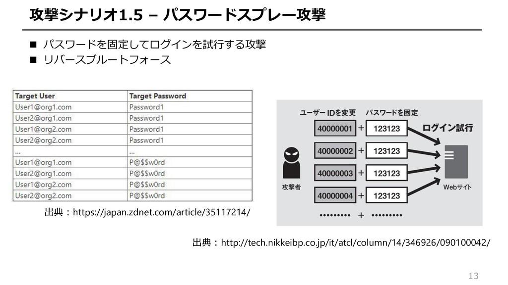 13 攻撃シナリオ1.5 – パスワードスプレー攻撃  パスワードを固定してログインを試行す...