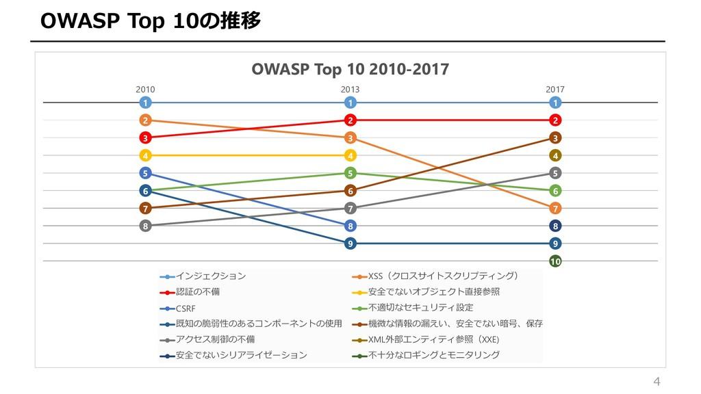 4 OWASP Top 10の推移 1 1 1 2 3 7 3 2 2 4 4 5 8 6 5...