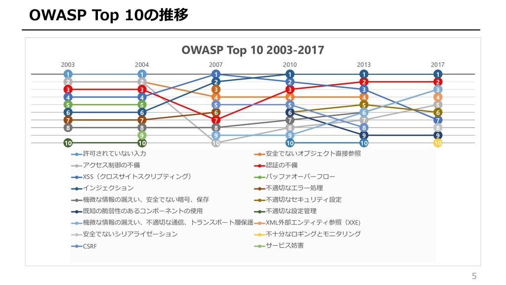 5 OWASP Top 10の推移 1 1 2 2 4 4 4 2 2 10 8 7 5 3 ...