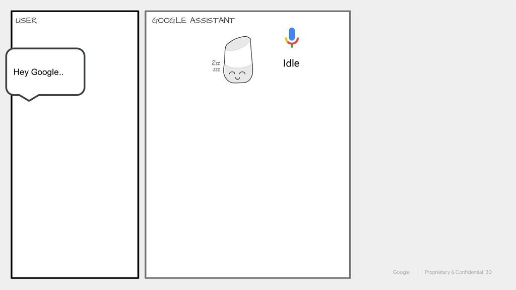 Google | Proprietary & Confidential 30 GOOGLE A...