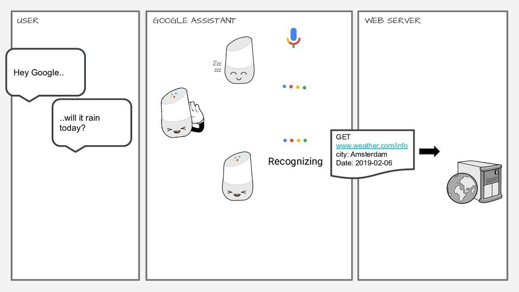 Google | Proprietary & Confidential 32 GOOGLE A...