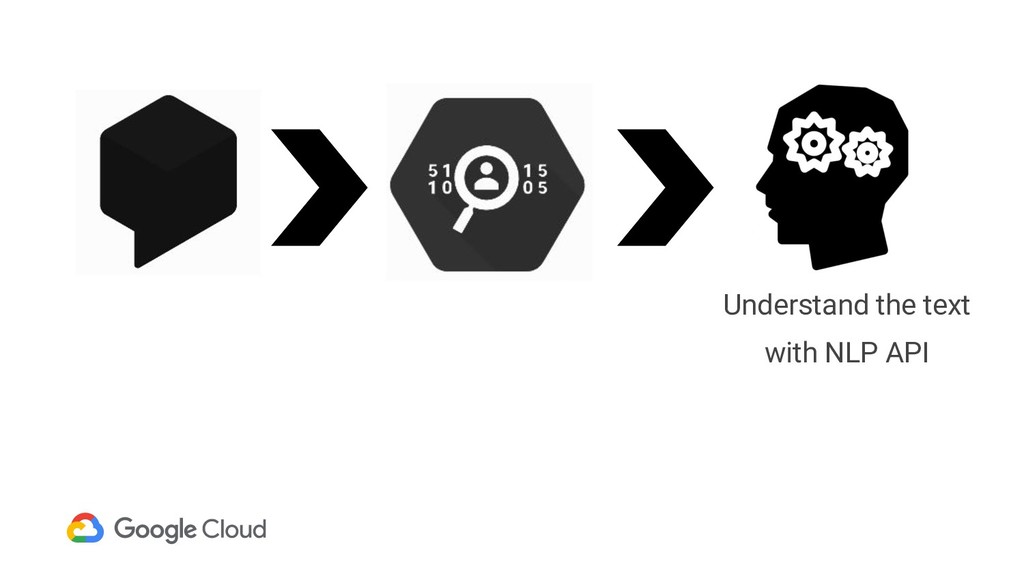 Understand the text with NLP API