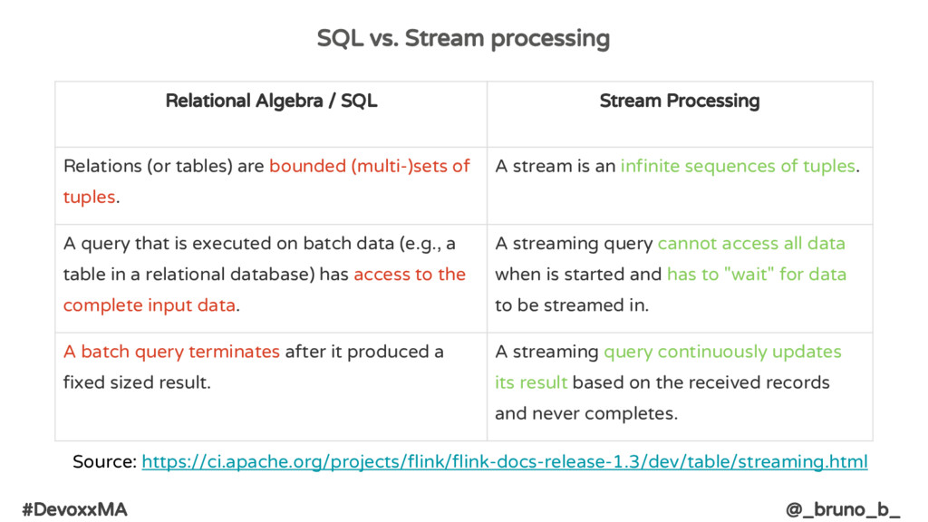 #DevoxxMA @_bruno_b_ SQL vs. Stream processing ...