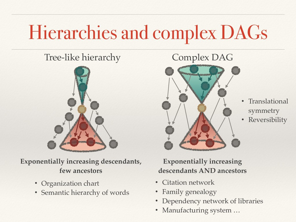 Hierarchies and complex DAGs Complex DAG Tree-l...