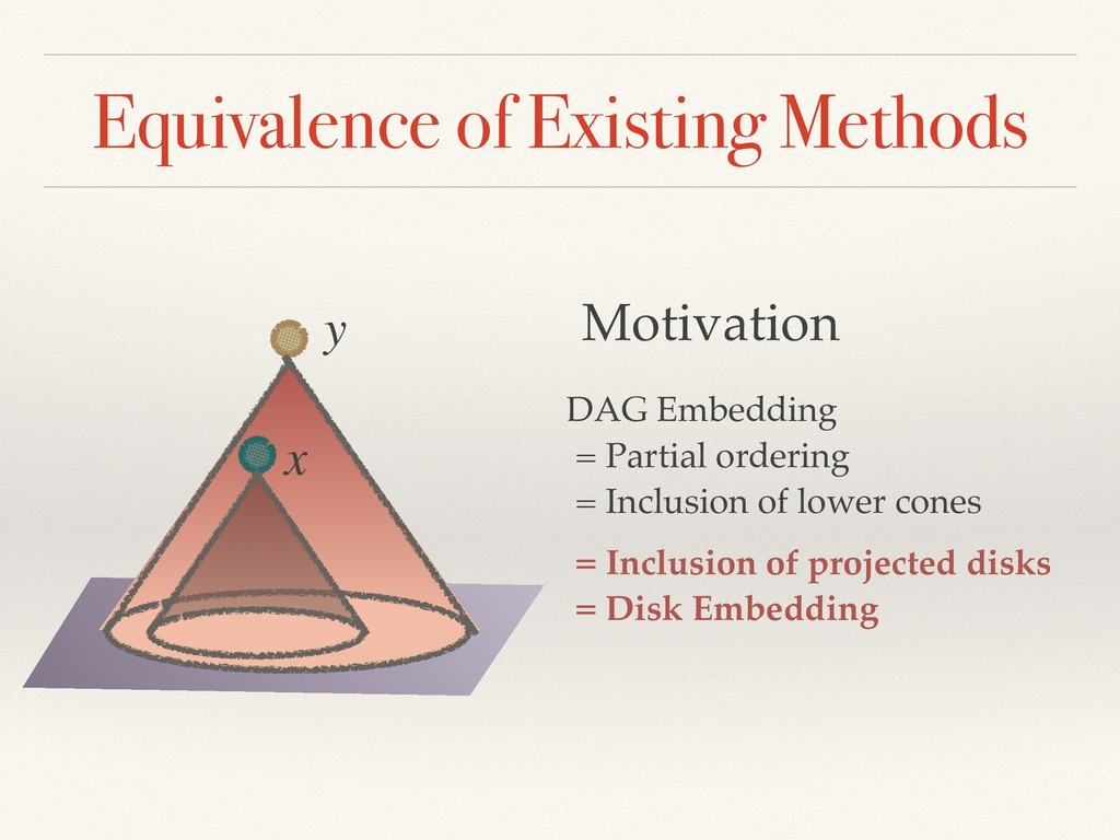 = Inclusion of projected disks = Disk Embeddin...