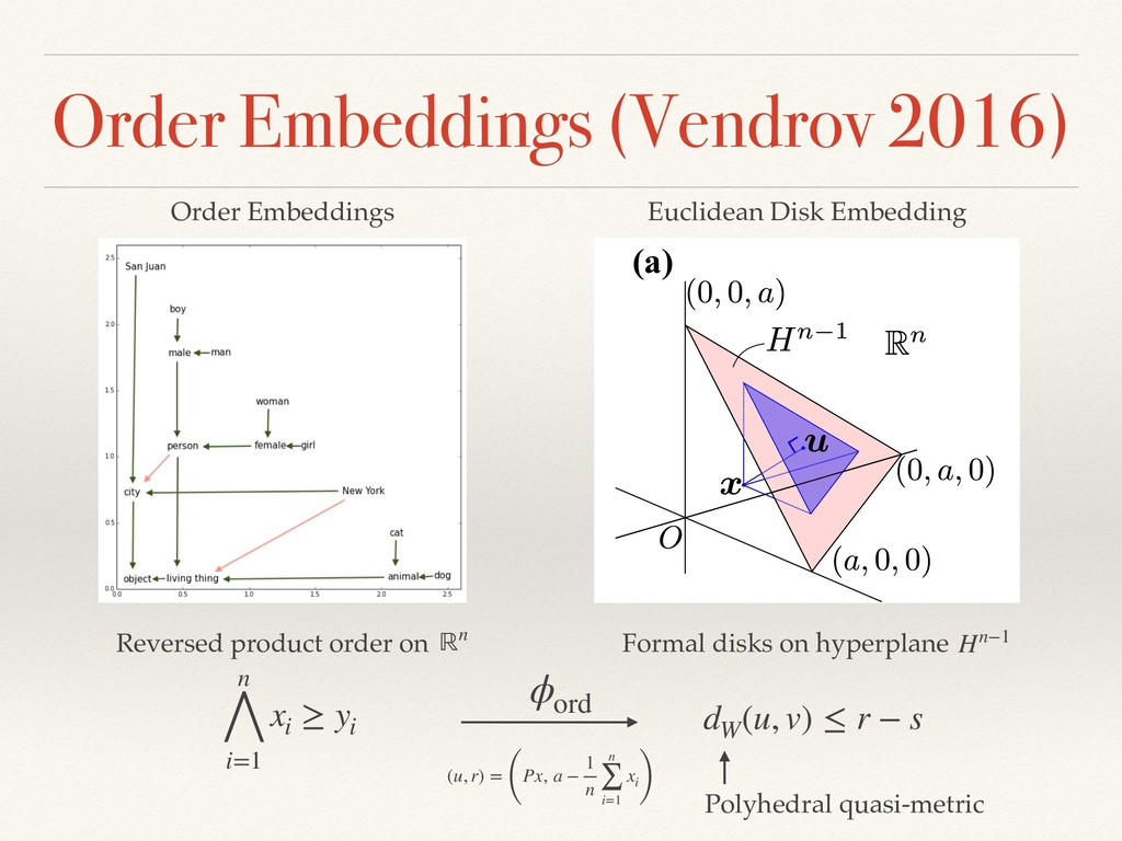 Order Embeddings (Vendrov 2016) (a) (b) Reverse...