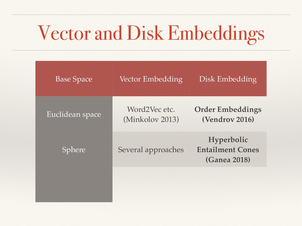 Vector and Disk Embeddings Base Space Vector Em...