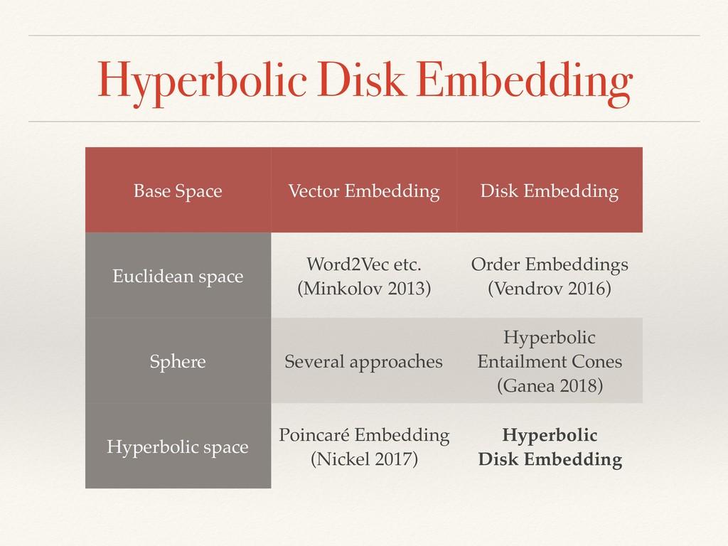 Hyperbolic Disk Embedding Base Space Vector Emb...