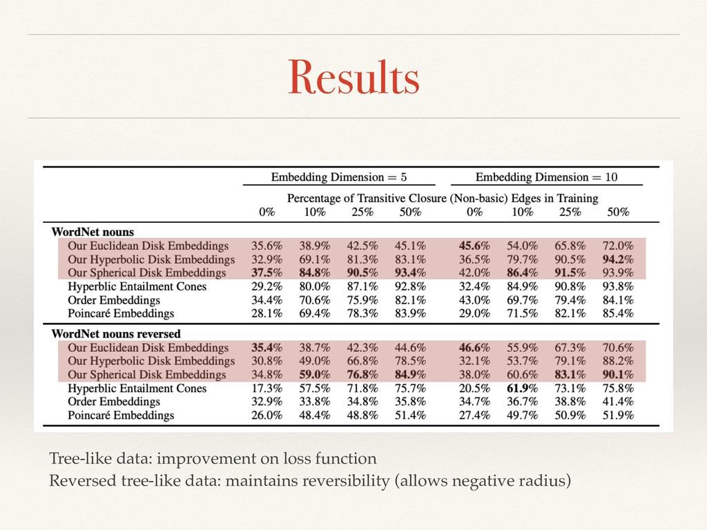 Results Tree-like data: improvement on loss fun...