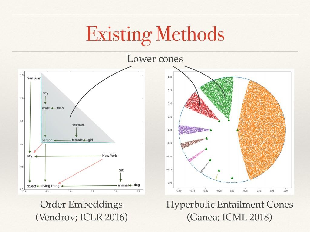 Existing Methods Order Embeddings (Vendrov; IC...