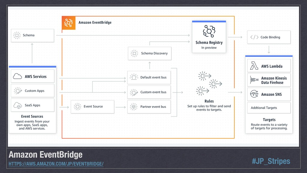 Amazon EventBridge HTTPS://AWS.AMAZON.COM/JP/EV...