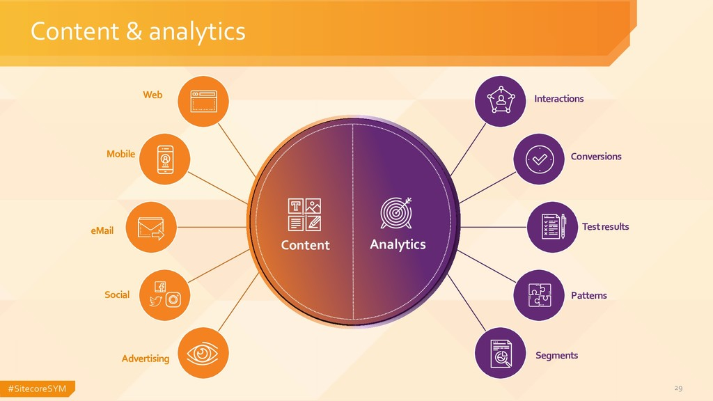 #SitecoreSYM 29 Content & analytics Web Mobile ...