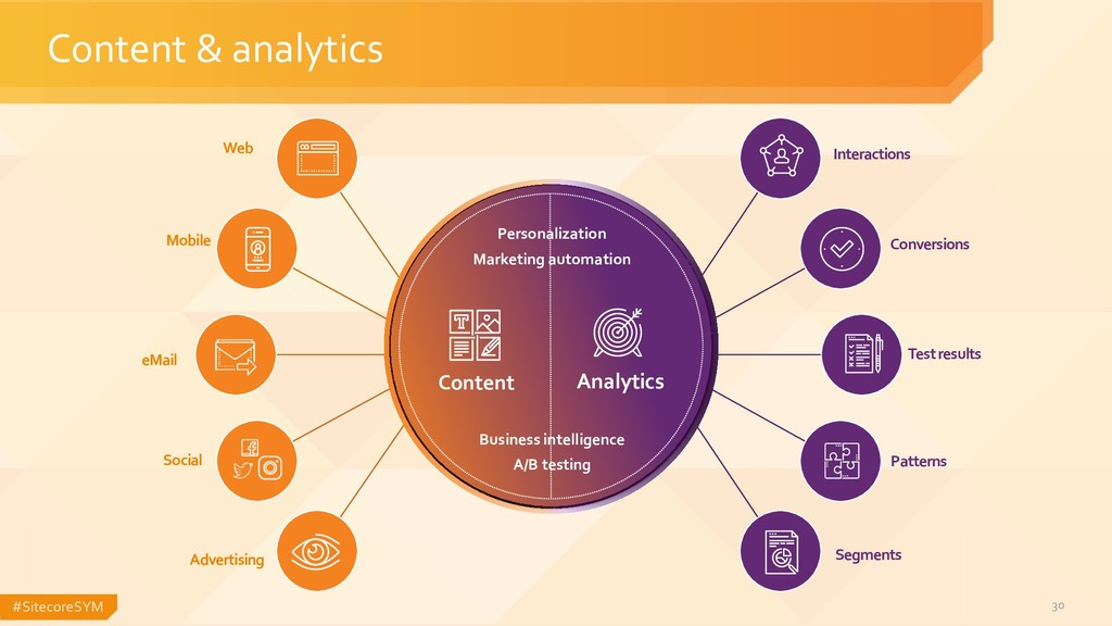 #SitecoreSYM 30 Content & analytics Web Mobile ...