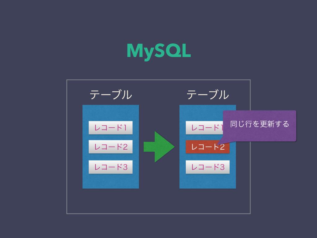 MySQL Ϩίʔυ Ϩίʔυ Ϩίʔυ ςʔϒϧ ςʔϒϧ Ϩίʔυ Ϩίʔυ Ϩ...
