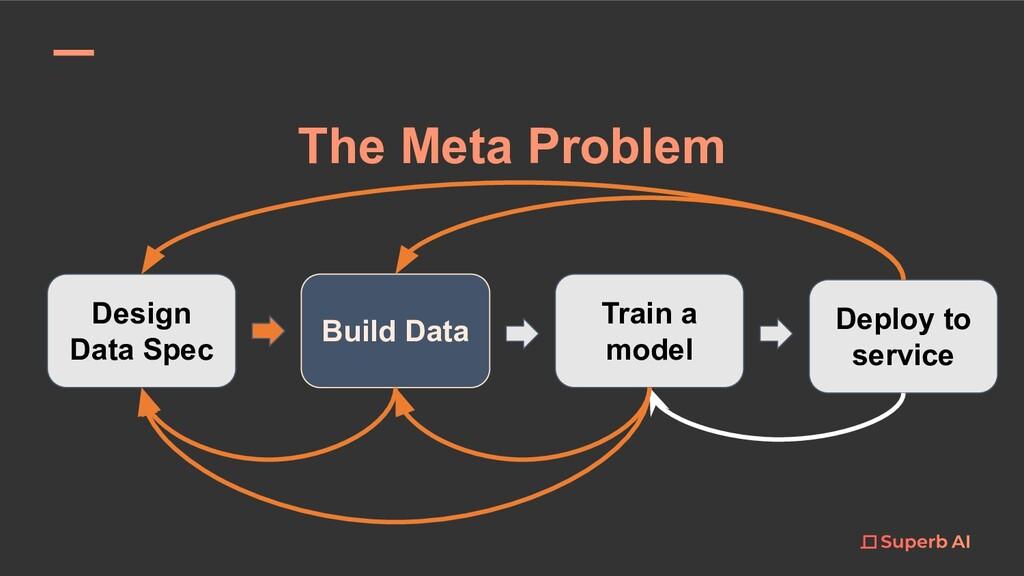 The Meta Problem Design Data Spec Build Data Tr...