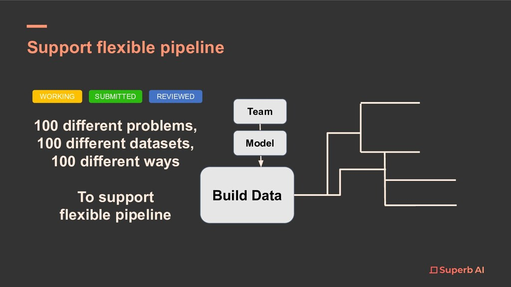 Support flexible pipeline 100 different problem...