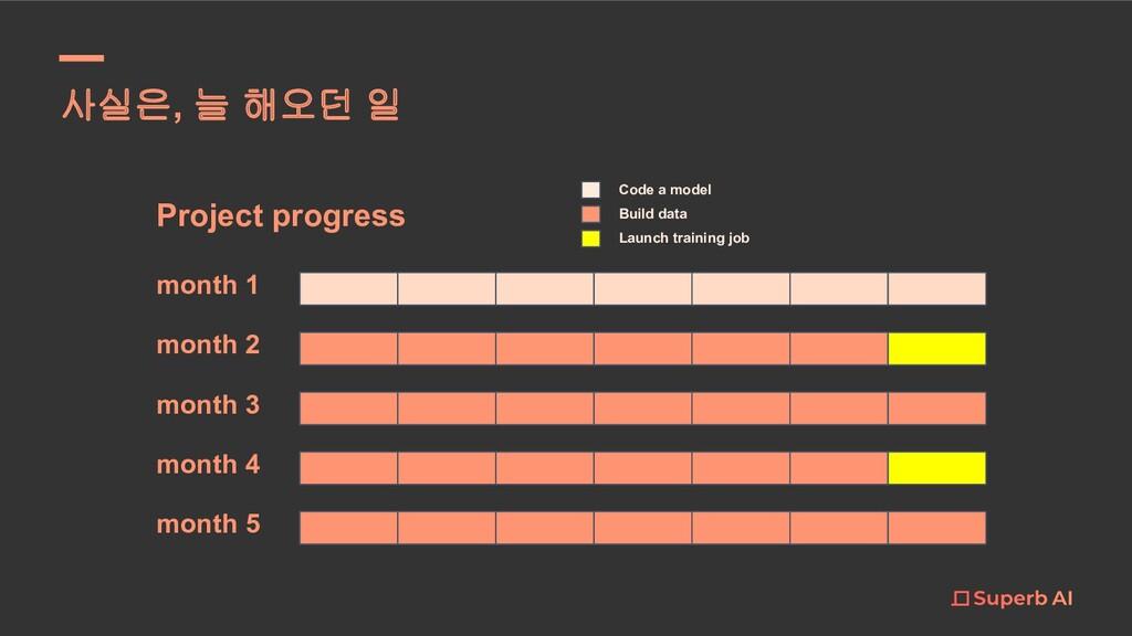 사실은, 늘 해오던 일 Project progress month 1 month 2 m...