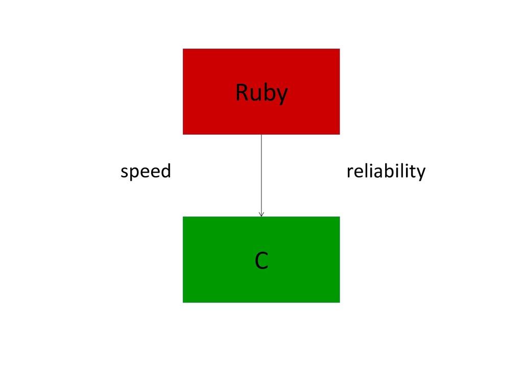 Ruby speed reliability C