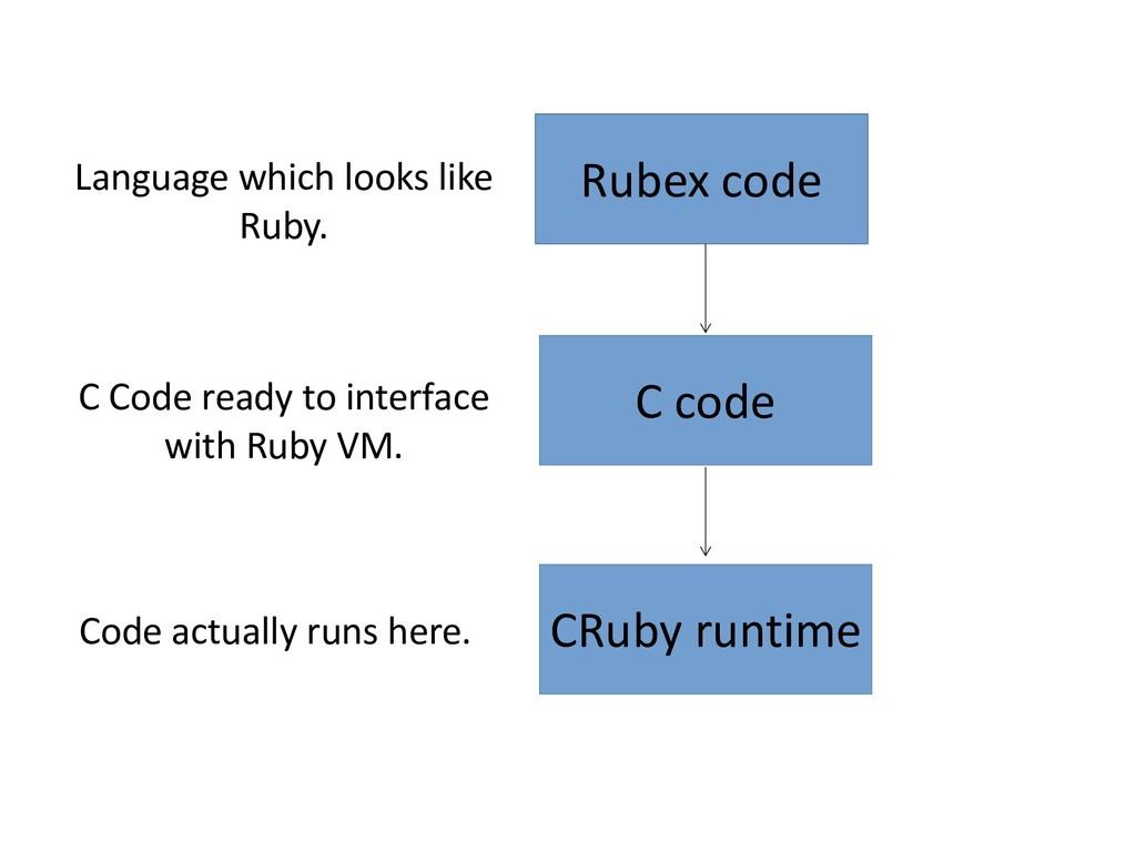 Rubex code C code CRuby runtime Language which ...