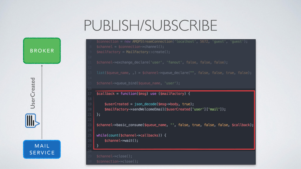 PUBLISH/SUBSCRIBE UserCreated M A I L S E R V I...