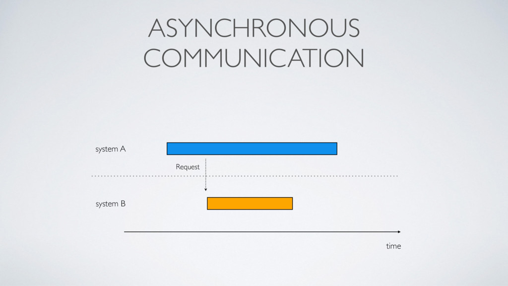 ASYNCHRONOUS COMMUNICATION time system A system...