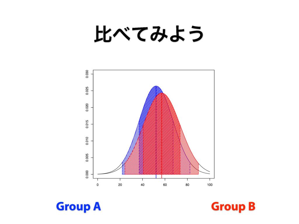 ൺͯΈΑ͏ Group A Group B 0 20 40 60 80 100 0.000 ...