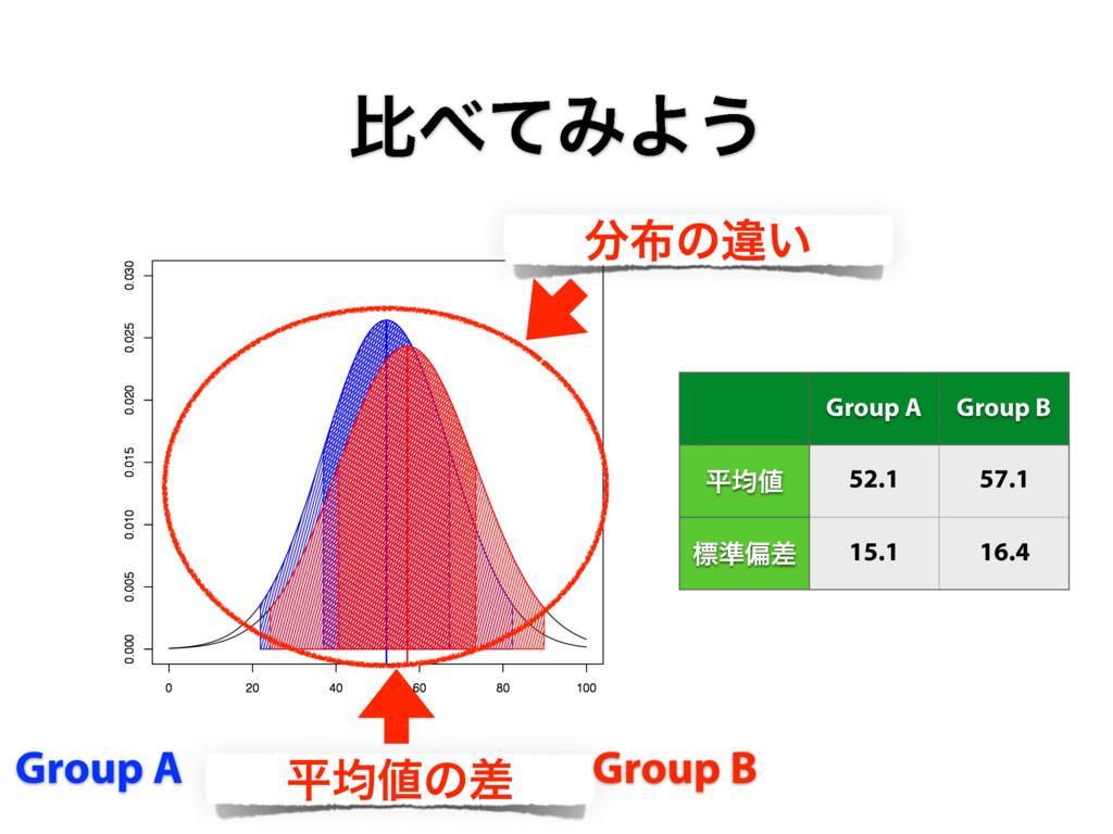 ൺͯΈΑ͏ ฏۉͷࠩ Group A Group B Group A Group B ฏۉ...