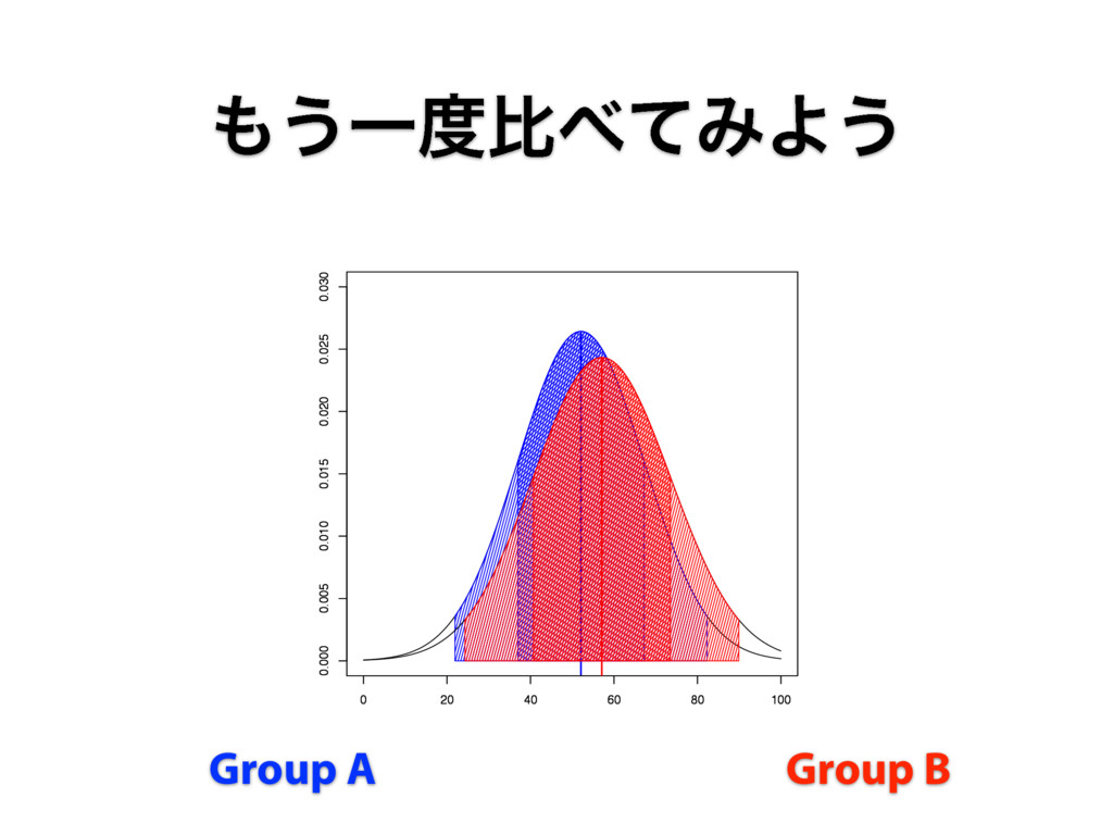 ͏ҰൺͯΈΑ͏ Group A Group B 0 20 40 60 80 100 0....