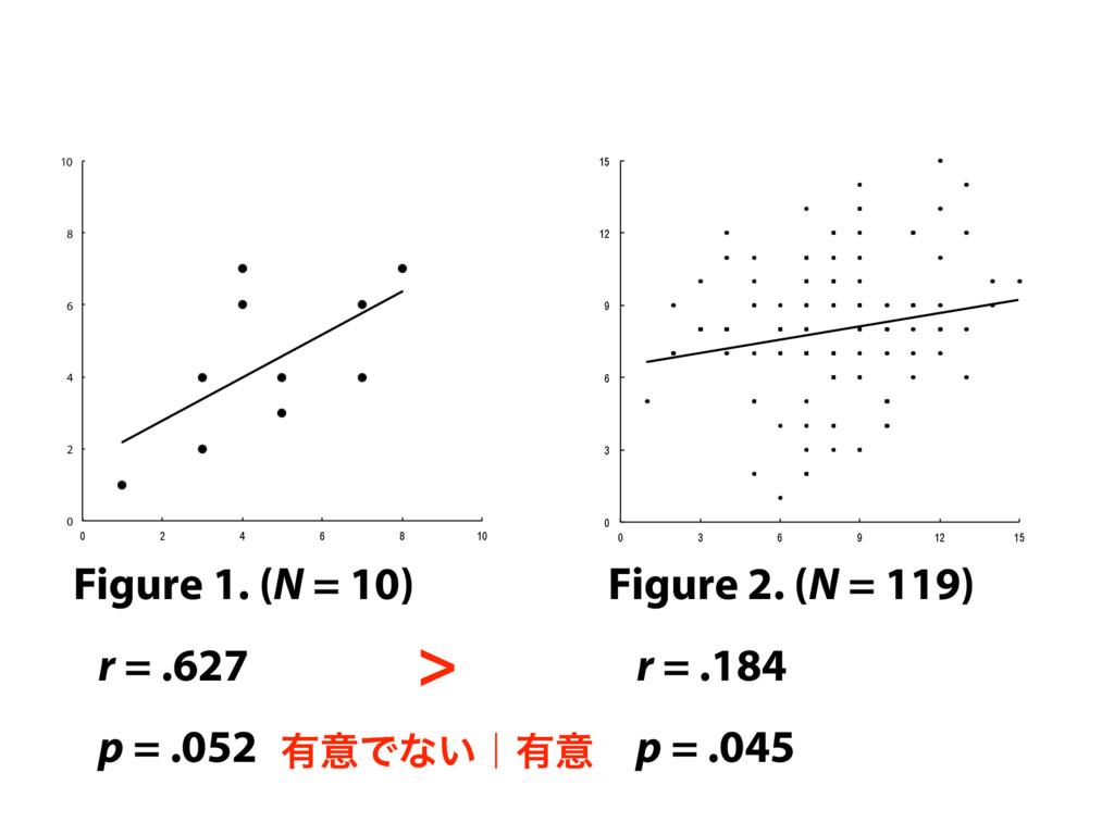 Figure 1. (N = 10) Figure 2. (N = 119) r = .627...