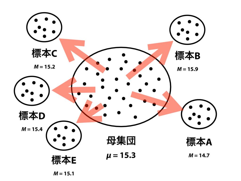 ूஂ μ = 15.3 ඪຊA M = 14.7 ඪຊB M = 15.9 ඪຊC ...