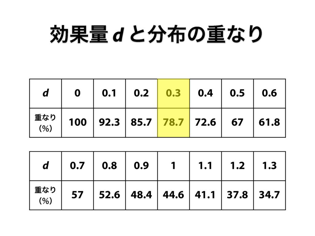 d 0 0.1 0.2 0.3 0.4 0.5 0.6 ॏͳΓ ʢˋʣ 100 92.3 85...