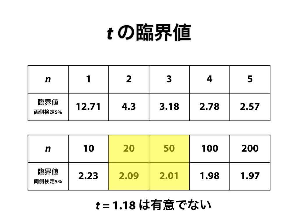 n 1 2 3 4 5 ྟք ྆ଆݕఆ5% 12.71 4.3 3.18 2.78 2.57...