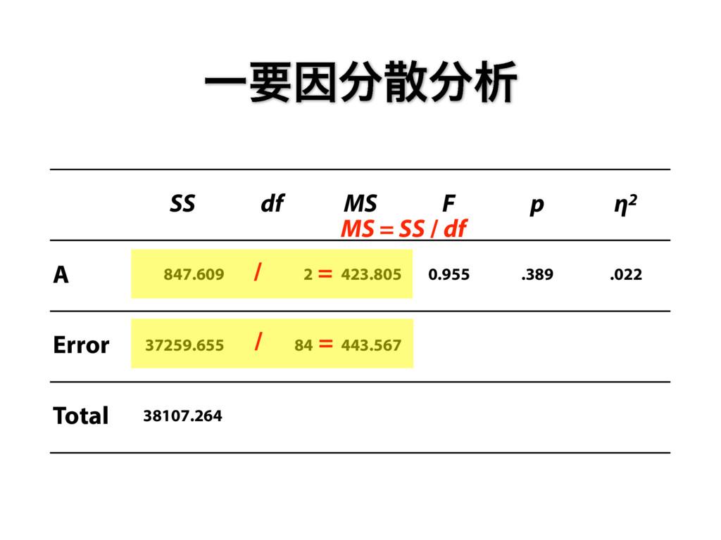 ҰཁҼੳ SS df MS F p η2 A 847.609 2 423.805 0.9...