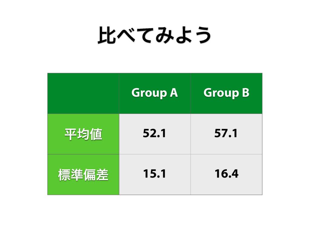 ൺͯΈΑ͏ Group A Group B ฏۉ 52.1 57.1 ඪ४ภࠩ 15.1 ...