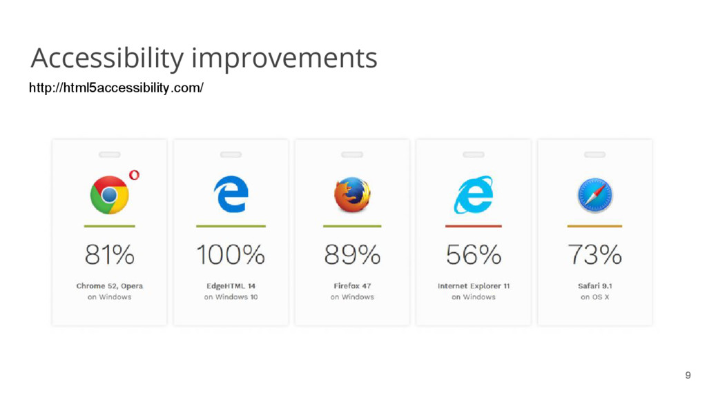 9 Accessibility improvements http://html5access...